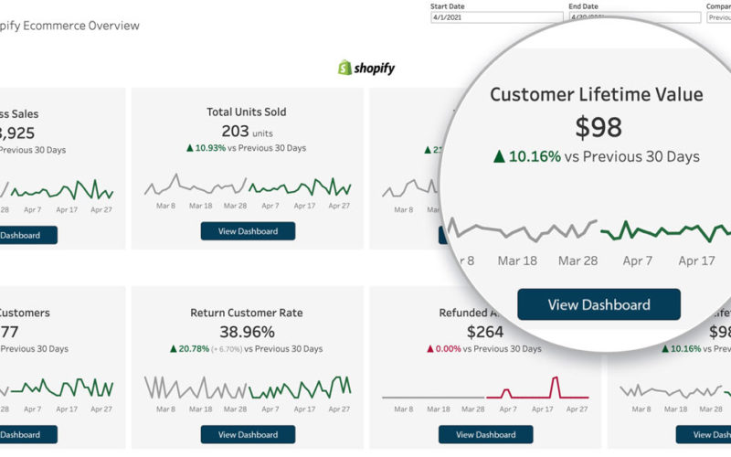 Example Customer Lifetime Value Dashboard