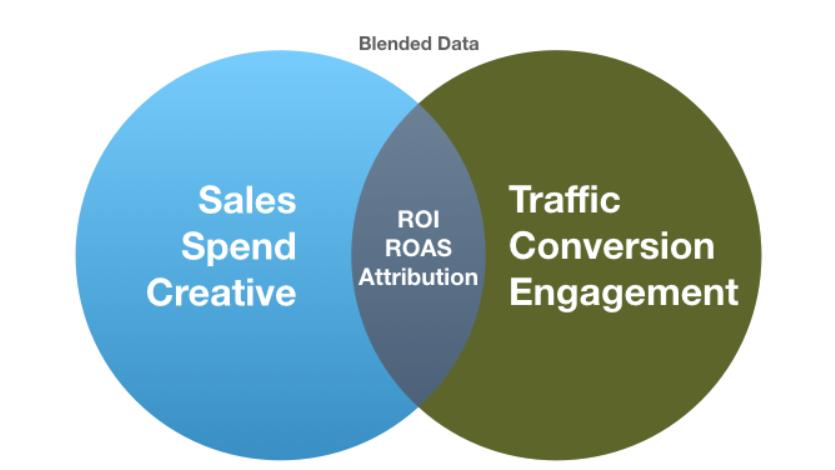 marketing data blending