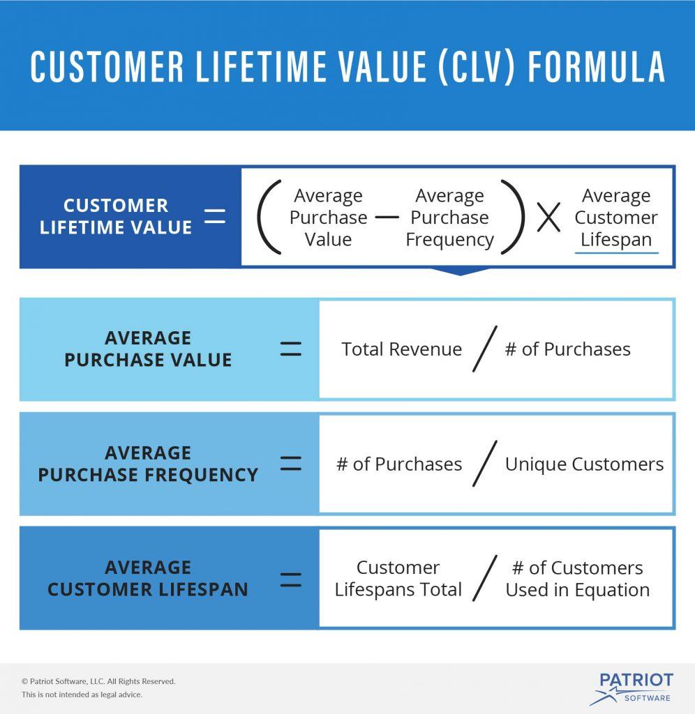 clv customer lifetime value calculation