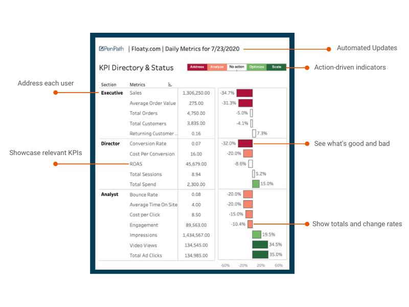 Ecommerce Marketing Dashboard KPIs