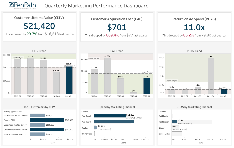 Business Intelligence Marketing Dashboard