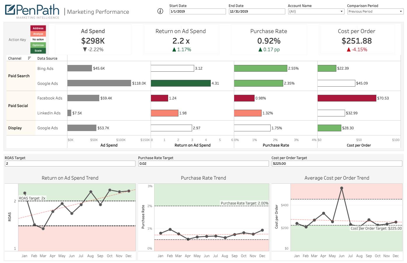 Business Intelligence Marketing Dashboard Example