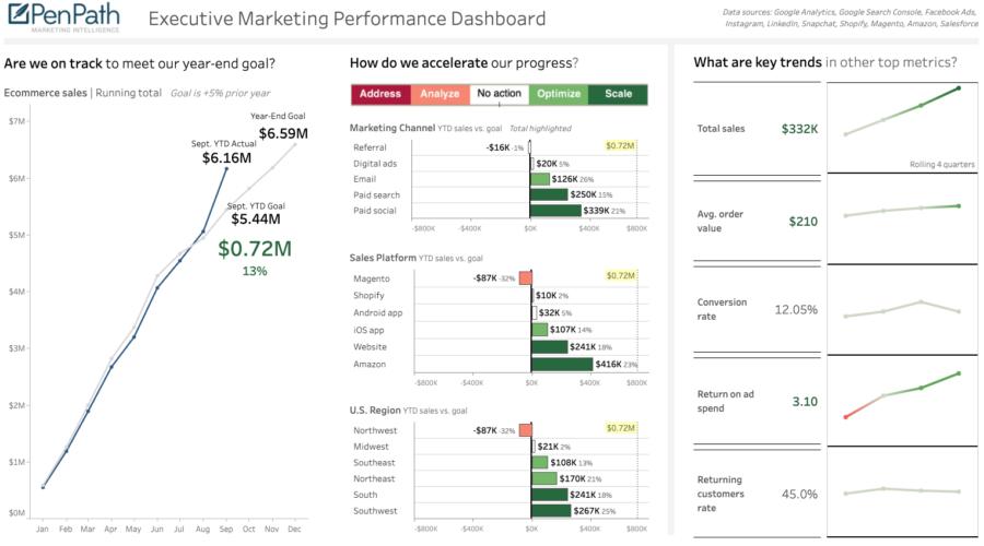 Enterprise Sales and Marketing Dashboard