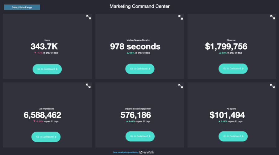 Marketing KPI Dashboard Example