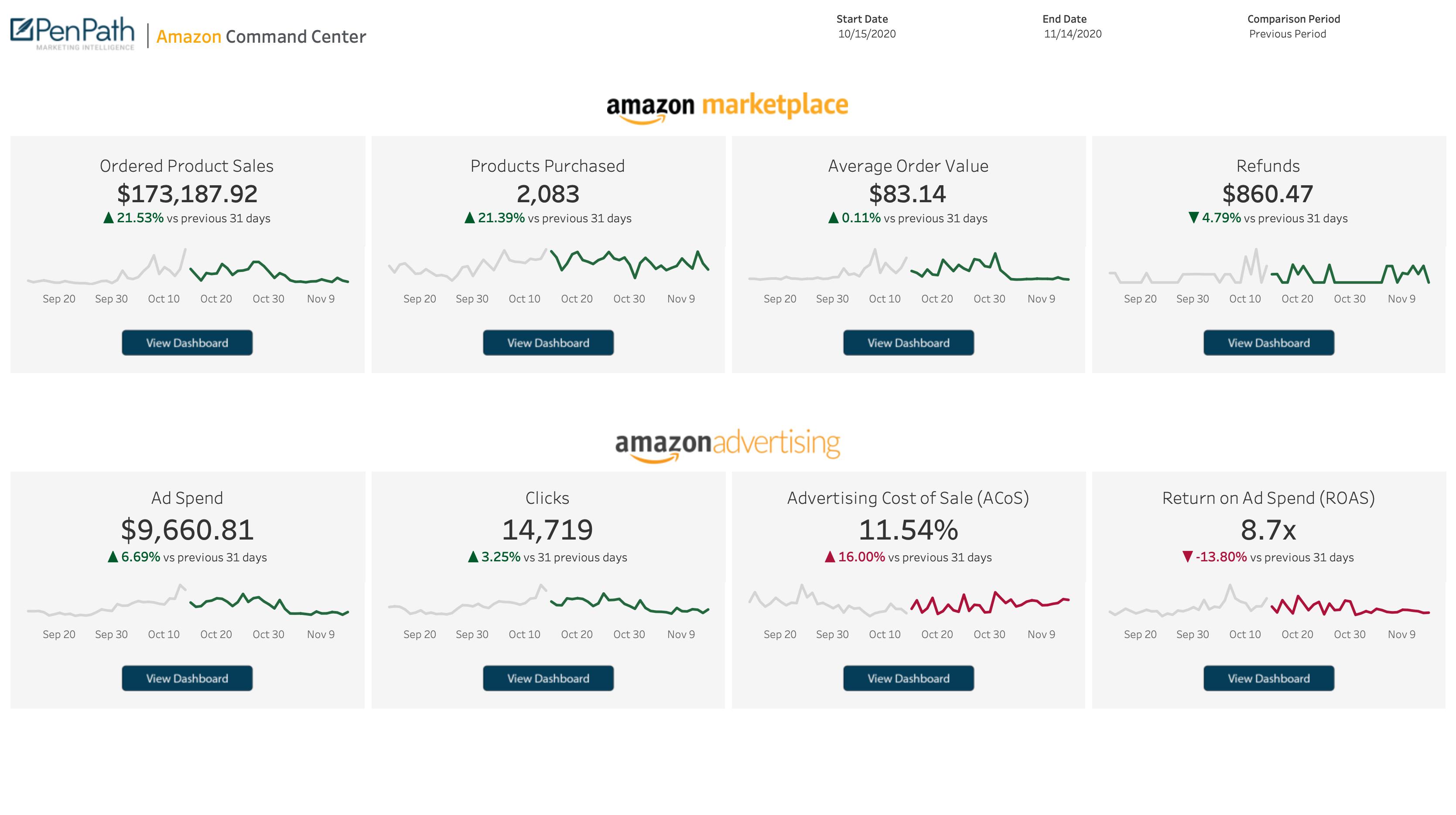 Amazon Dashboard in Tableau